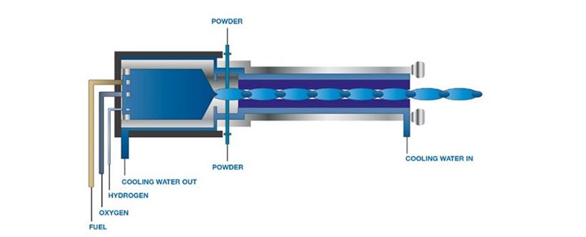 metallizzazione-impianti-hvof